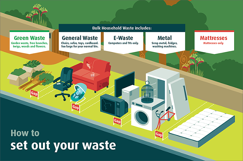 Bulk waste layout - please separate these types of waste: green waste, general waste, e-waste, metal and mattresses.